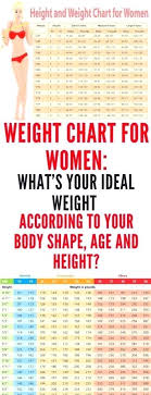 Bone Mass Chart Bmi Table For Men Table Bone Mass Chart Lbs Why B M I Should