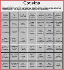 Family Tree Cousins Chart Cousins Genealogy Ancestry Dna Genealogy Research