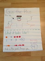 Anchor Chart Gus The Plus Addition Kindergarten Math