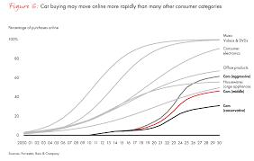 Car Dealership Organizational Chart The Future Of Car Sales Is Omnichannel Bain Company