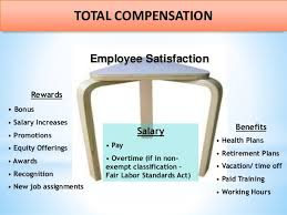 Compensation And Benefits Compensation Benefits Management Hrm