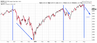 Long Term Stock Charts Free Market Outlook The Stock Market Selloff Will Soon Be Over