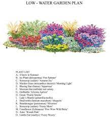 pin on gardening info and designs