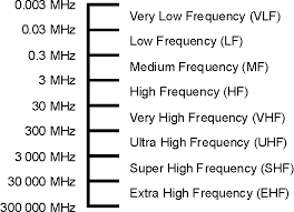 Freq Range Chart Radio Spectrum Lf Hf Mf Vhf Uhf Electronics Notes
