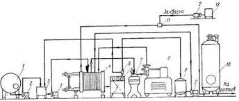 Курсовая работа Производство йогурта резервуарным и термостатным  Схема технологичекой линии производства йогурта резервуарным способом 1 емкость для сырого молока 2 насосы 3 балансировочный бачок 4 пластинчатая