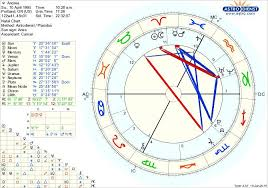 Birth Chart Would Love Some Insight From Those Who