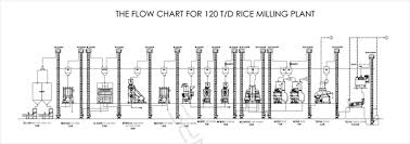Rice Milling Flow Chart 120t D Rice Complete Set Of Rice Milling Equipment