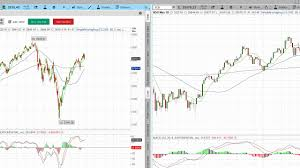 Fitzstock Charts Learn Stock Trading How To Day Trade How To Read Stock Charts Best Stock Charts