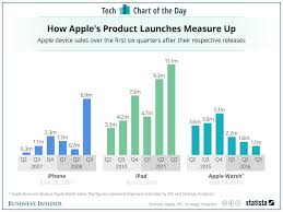 Apple Watch Pricing Chart Apple Watch Sales Vs Iphone And Ipad Chart Business Insider