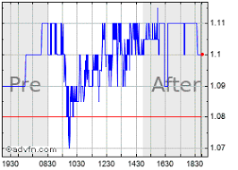 Jcpenney Stock Price Chart J C Penney Stock Quote Jcp Stock Price News Charts