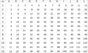 Times Table Chart Up To 20 Printable 20 Thorough Printable Multiplication Charts