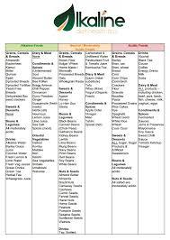 55 Paradigmatic Acidity Alkalinity Food Chart