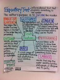 text features expository text anchor chart from adventures of a  text features expository text anchor chart from adventures of a 6th grade teacher