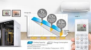 Buying Guide Air Conditioning Harvey Norman Australia