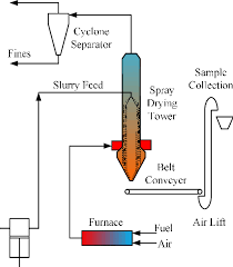 Work Simplification Process Charts And Flow Diagrams Process Flow Diagram Of Spray Drying Process Download