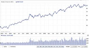 1 Quotes Exxon Mobil Corp Xom Stock Chart Exxon Mobil