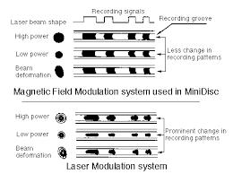 Cd Capacity Chart The Rewritable Minidisc System
