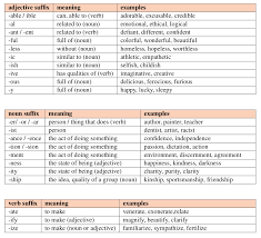 Suffix Meanings Chart Building Vocabulary With Suffixes Its All Greek To Me