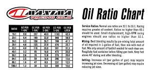 2 Stroke Engine Mix Chart 72 Most Popular 2 Stroke Oil Mix Calculator