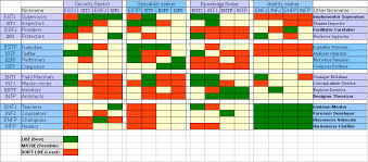 Enfj Compatibility Chart Myers Briggs Personality Compatibility