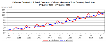 E Commerce Chart 6 Ecommerce Digital Marketing Tips For More Online Sales