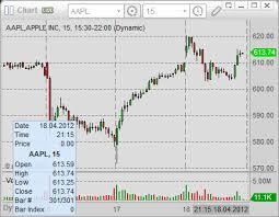 Trade Online Ogame Accounts Intraday Stock Charts Software