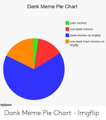 Dank Meme Pie Chart Plain Memes Non Dank Memes Dank Memes On