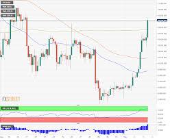 Btc Usd Jumps Toward 11 000 As Bitcoin Etf By Solidx
