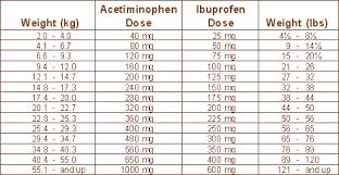 Ibuprofen 100mg 5ml Dosage Chart Healthy Hesongbai