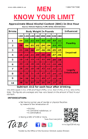 Blood Alcohol Content Chart Blood Alcohol Content Chart Templates At