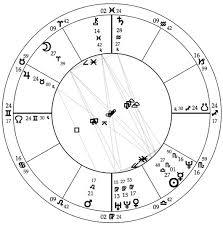 In Depth Horoscope Chart Mountain Astrologer Magazine Learn Astrology Read