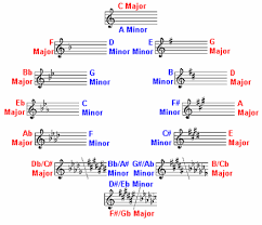 Music Modulation Chart Modulation Methds Ways And Means How Music Really Works