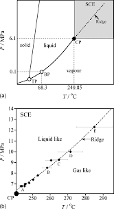 A Schematic Phase Diagram Of Ethanol Tp Bp And Cp Are