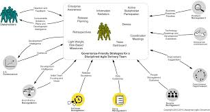 Technical Design Authority Governance Governing Agile Teams Disciplined Agile Da