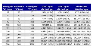 Thrust Bearing Size Chart Radial Bearing Size Chart Sheet1 Copy Bently Bearings
