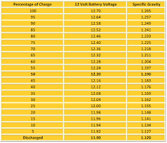 36 Volt Battery State Of Charge Chart Ugh 1992 Jaguar Vanden Plas Died Jaguar Forums Jaguar