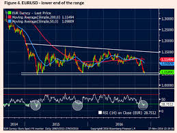 An Eur Usd Fall To Parity Is Pie In The Sky