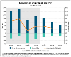 Navios Maritime Containers Files Updated Plans For U S Ipo