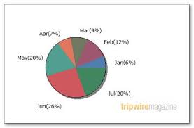 Php Gd Pie Chart Example 75 Tools For Visualizing Your Data Css Flash Jquery Php