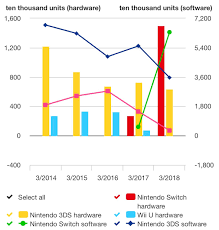 Did piracy affect 3DS game sales? Pokemon X/Y vs S/M sales | GBAtemp.net -  The Independent Video Game Community