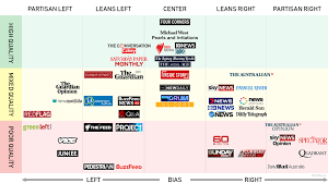 News Source Bias Chart Australia Media Bias Chart Australia