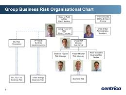 Csl Organisation Chart Risk Forum How Does Risk Fit Together Within Centrica