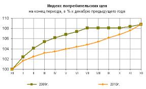 Инфляция в году в России данные по России с года Как видите в первой половине 2011 года уровень инфляции был заметно ниже чем в предыдущем Но к концу года начала догонять и таки догнала