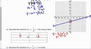 describe the rule of four as applied to the equation y 1 4 x 3