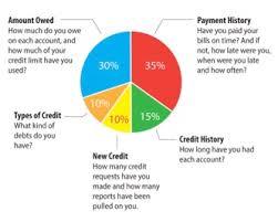Credit Score Breakdown Pie Chart The Importance Of Having Good Credit Centsai Education