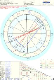 Relocation Natal Chart Please Take A Look At My Relocation Chart I Plan To