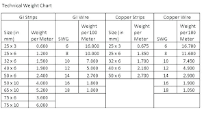 Gi Wire Weight Chart Copper Wire Chart Laurinneal Co