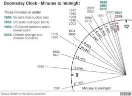 Doomsday Clock Moved To Just Two Minutes To Apocalypse