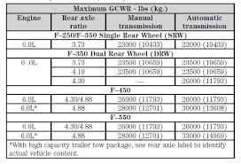 2008 F350 Towing Capacity Chart 2008 Ford F250 Towing Capacity Furosemide