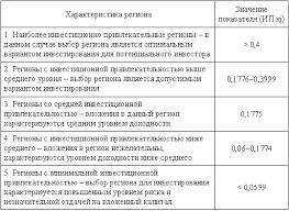 Курсовая работа Анализ методик оценки инвестиционной  Курсовая работа Анализ методик оценки инвестиционной привлекательности регионов России ru